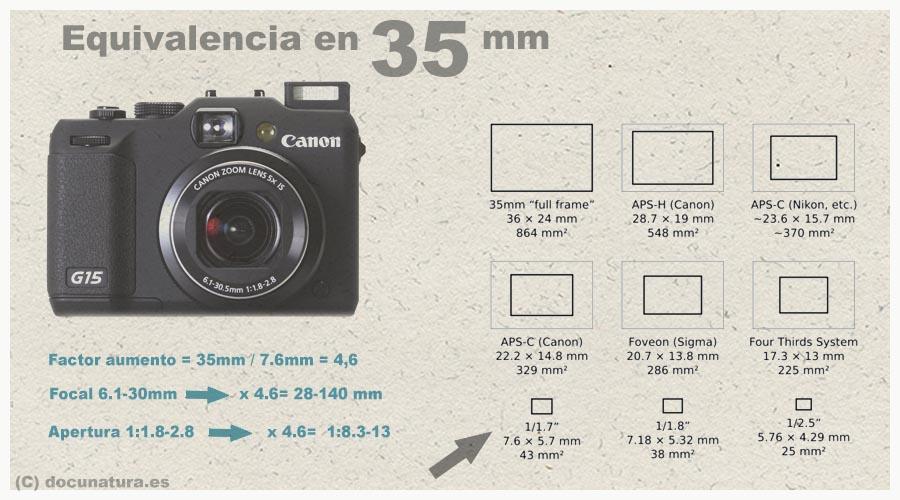 cámara con equivalencias